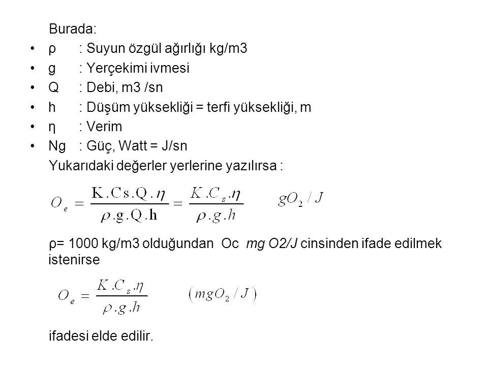 Burada: ρ : Suyun özgül ağırlığı kg/m3. g : Yerçekimi ivmesi. Q : Debi, m3 /sn. h : Düşüm yüksekliği = terfi yüksekliği, m.