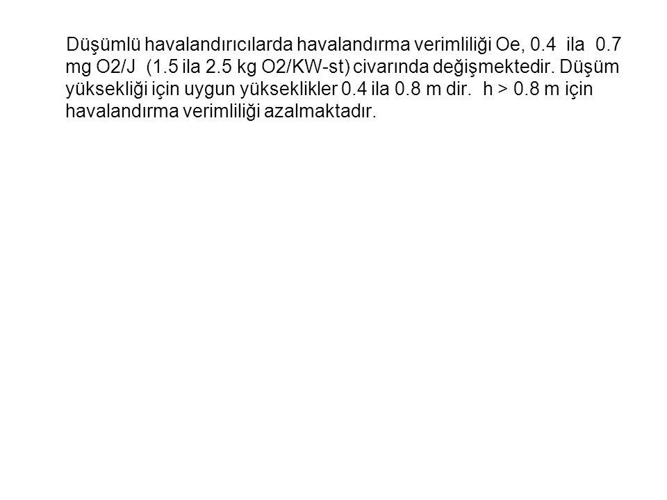 Düşümlü havalandırıcılarda havalandırma verimliliği Oe, 0. 4 ila 0