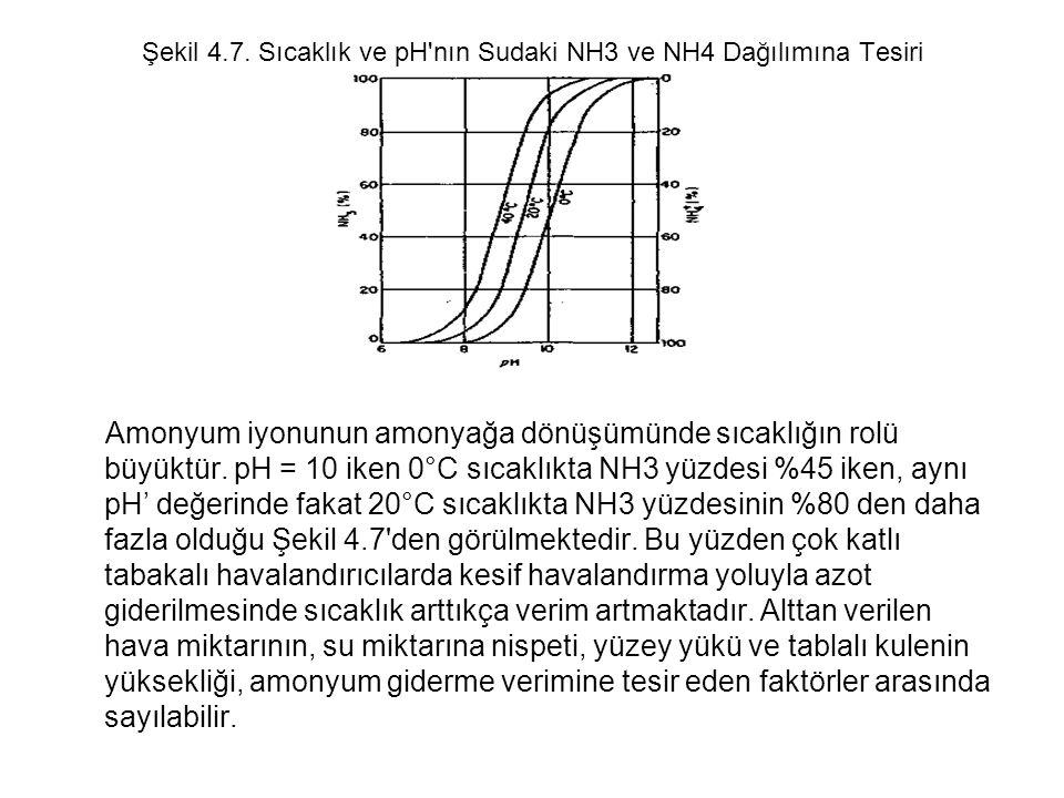 Şekil 4.7. Sıcaklık ve pH nın Sudaki NH3 ve NH4 Dağılımına Tesiri