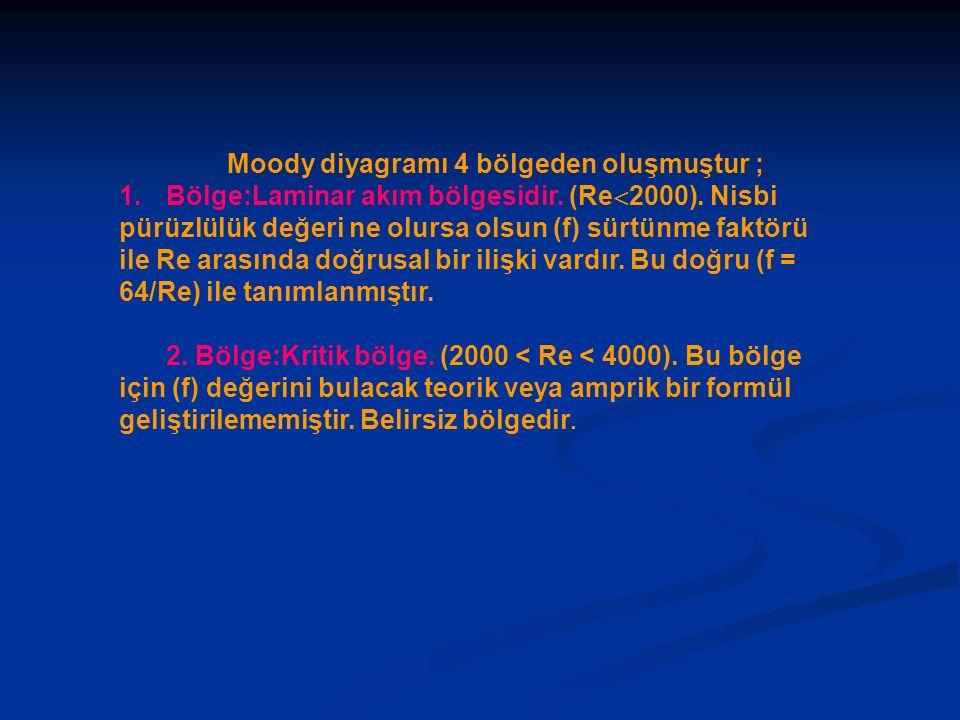Moody diyagramı 4 bölgeden oluşmuştur ;