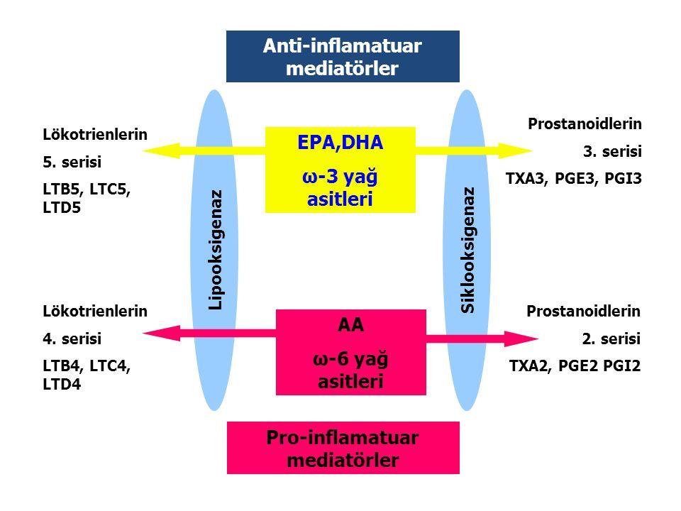 Anti-inflamatuar mediatörler Pro-inflamatuar mediatörler
