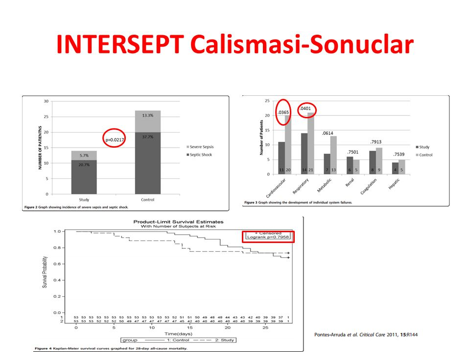 INTERSEPT Calismasi-Sonuclar