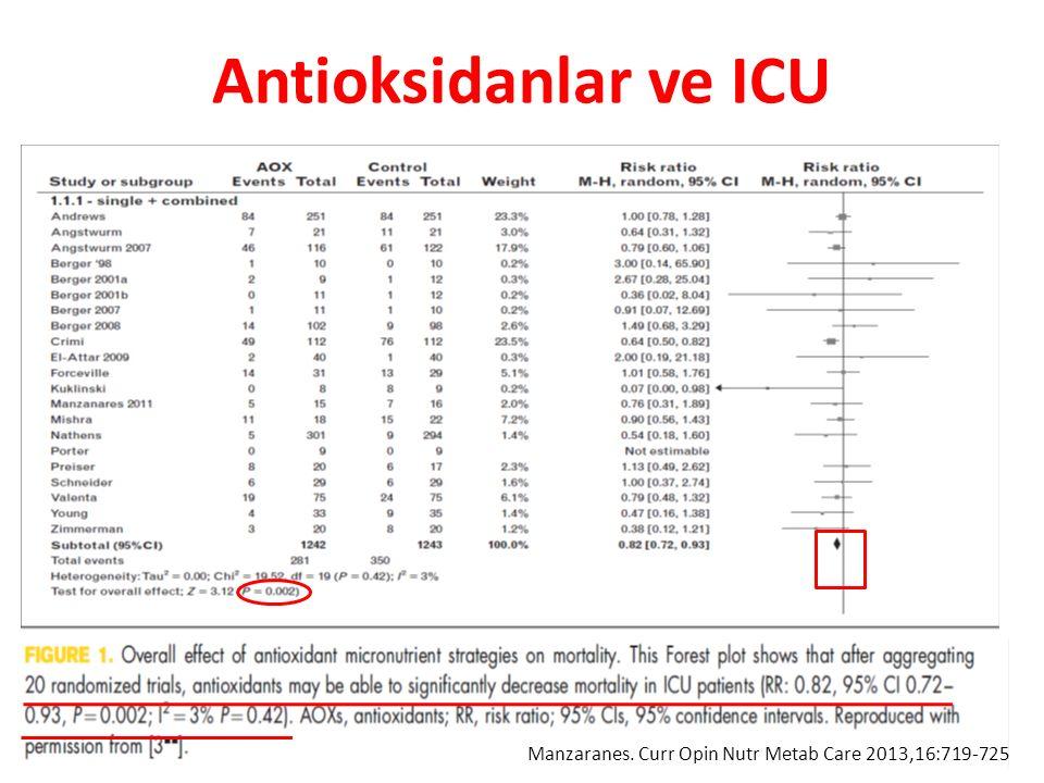 Antioksidanlar ve ICU Manzaranes. Curr Opin Nutr Metab Care 2013,16:719-725