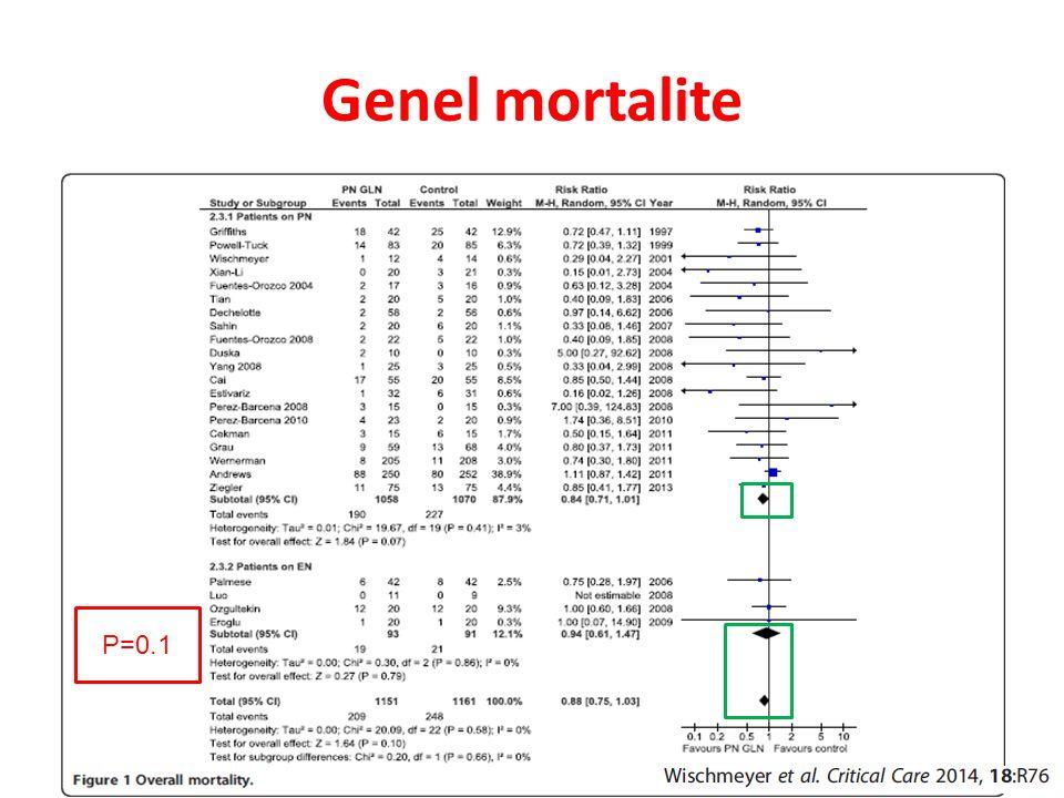Genel mortalite pp P=0.1