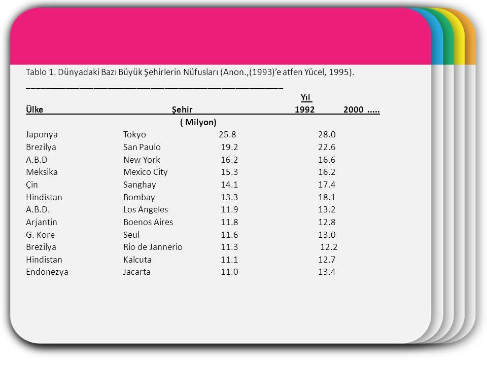 WINTER Tablo 1. Dünyadaki Bazı Büyük Şehirlerin Nüfusları (Anon.,(1993)'e atfen Yücel, 1995). ______________________________________________________.
