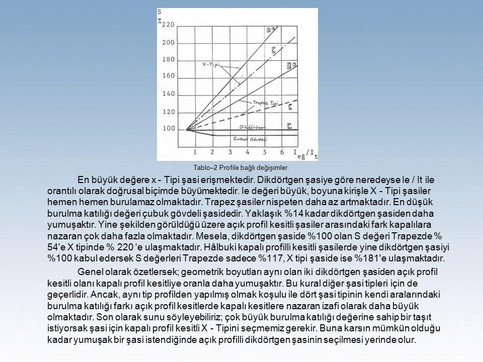 Tablo–2 Profile bağlı değişimler.