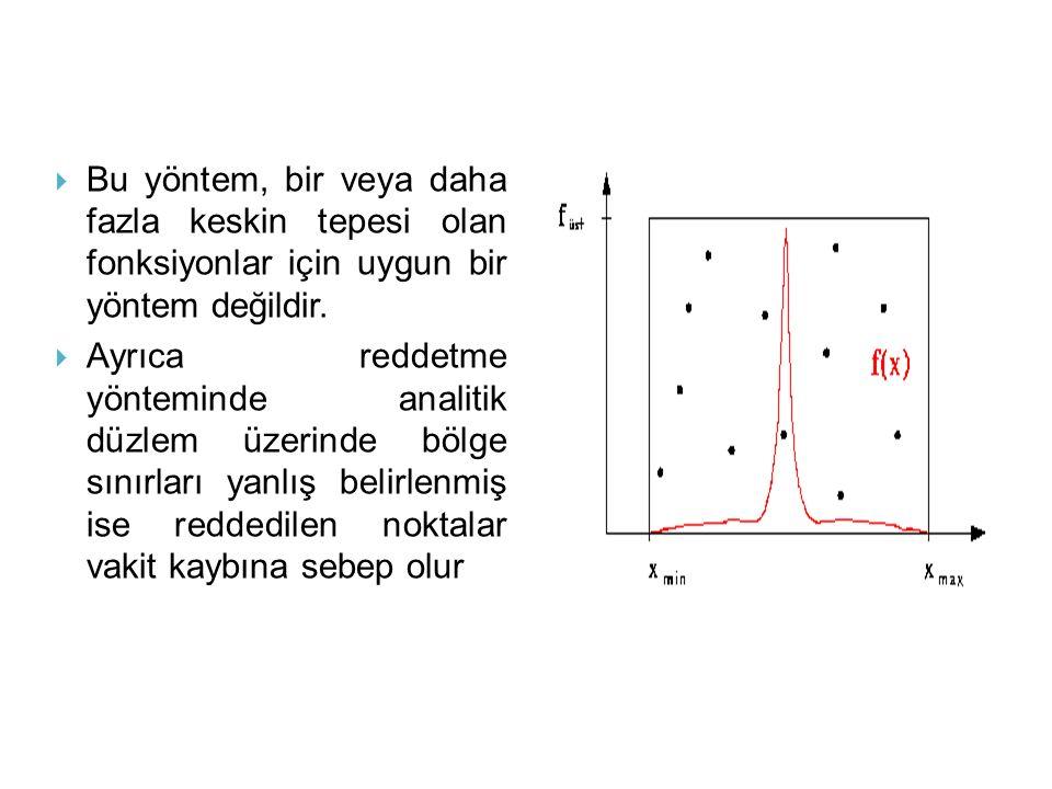 Bu yöntem, bir veya daha fazla keskin tepesi olan fonksiyonlar için uygun bir yöntem değildir.