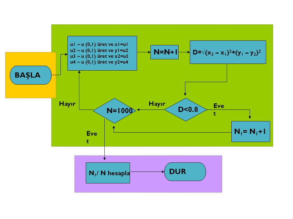 N=N+1 BAŞLA N=1000 D<0.8 N1= N1+1 DUR D=√(x2 – x1)2+(y1 – y2)2