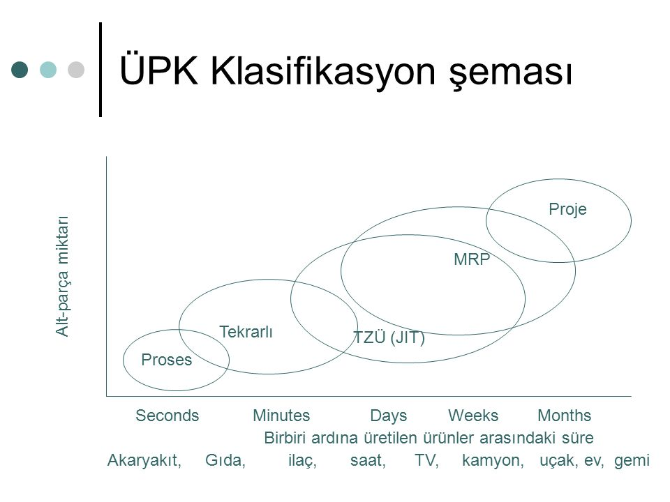 ÜPK Klasifikasyon şeması