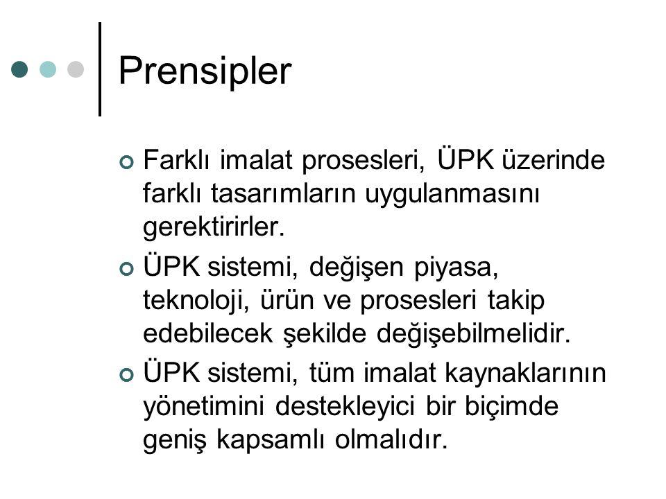 Prensipler Farklı imalat prosesleri, ÜPK üzerinde farklı tasarımların uygulanmasını gerektirirler.