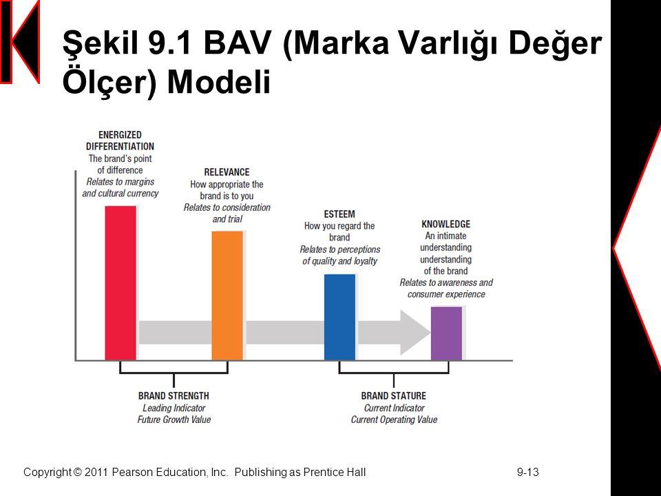 Şekil 9.1 BAV (Marka Varlığı Değer Ölçer) Modeli