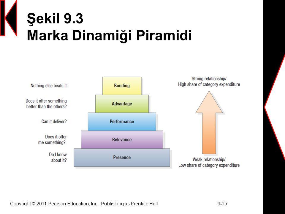 Şekil 9.3 Marka Dinamiği Piramidi