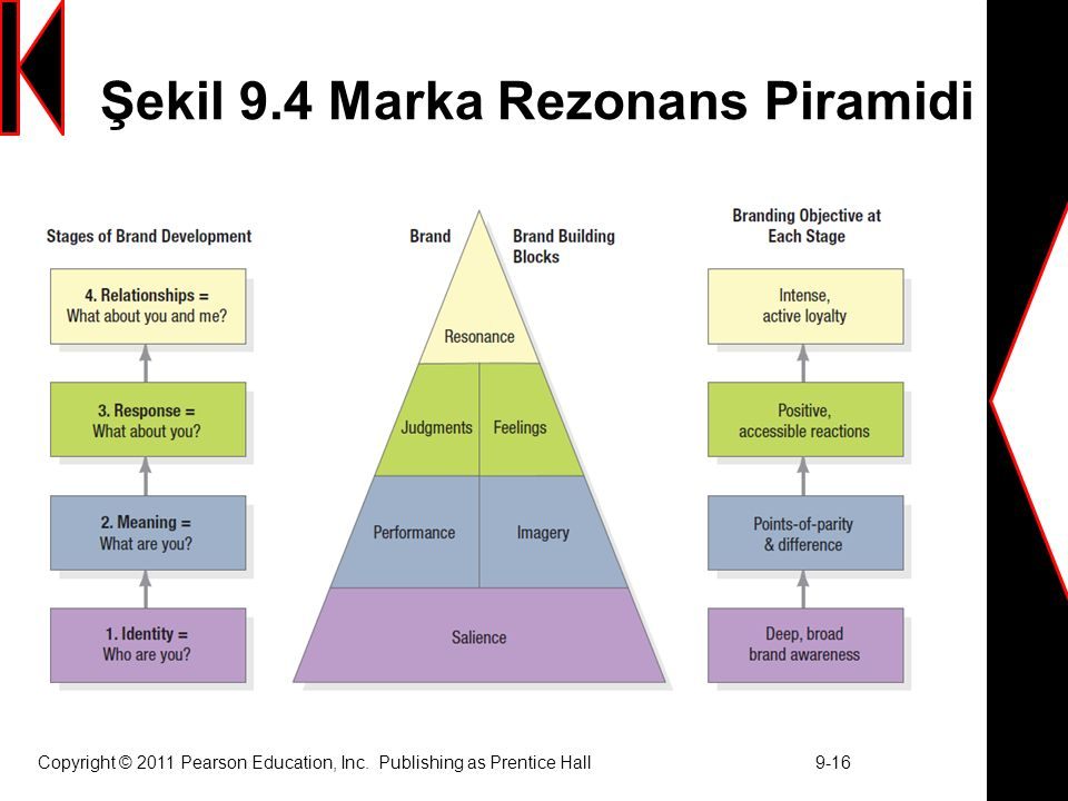 Şekil 9.4 Marka Rezonans Piramidi