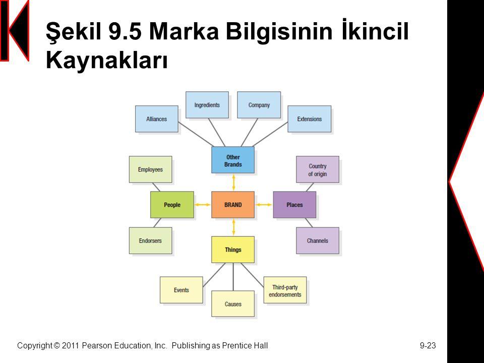 Şekil 9.5 Marka Bilgisinin İkincil Kaynakları