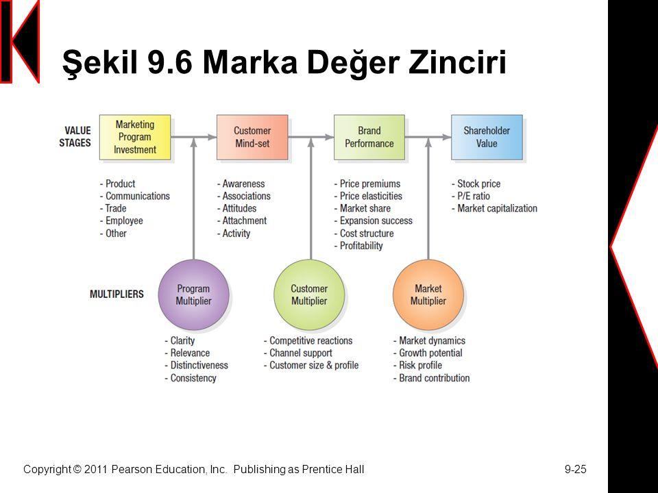 Şekil 9.6 Marka Değer Zinciri