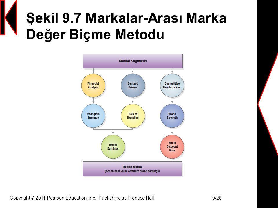 Şekil 9.7 Markalar-Arası Marka Değer Biçme Metodu