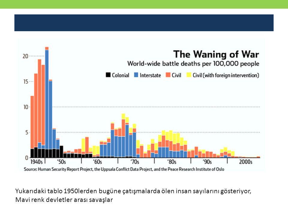 Yukarıdaki tablo 1950lerden bugüne çatışmalarda ölen insan sayılarını gösteriyor, Mavi renk devletler arası savaşlar