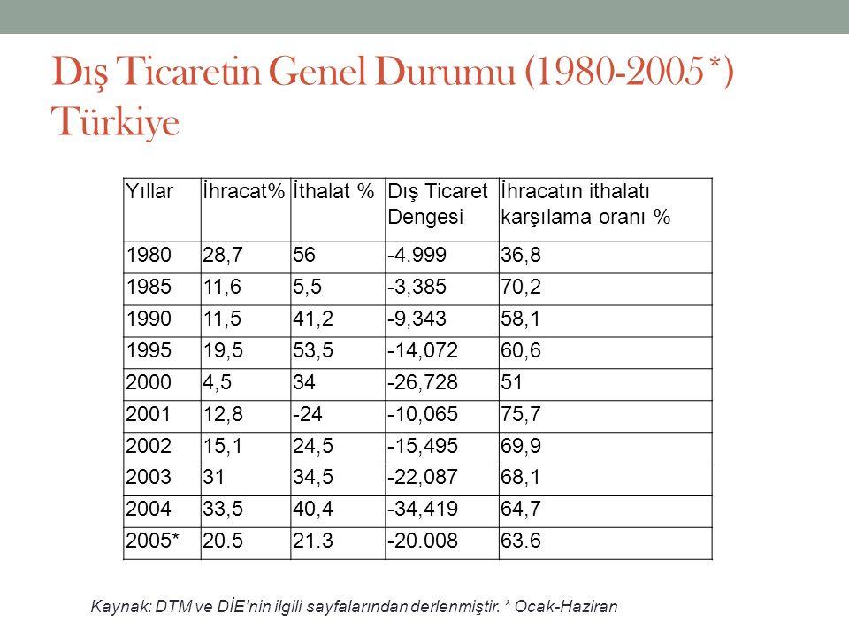 Dış Ticaretin Genel Durumu (1980-2005*) Türkiye