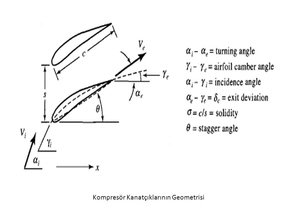 Kompresör Kanatçıklarının Geometrisi