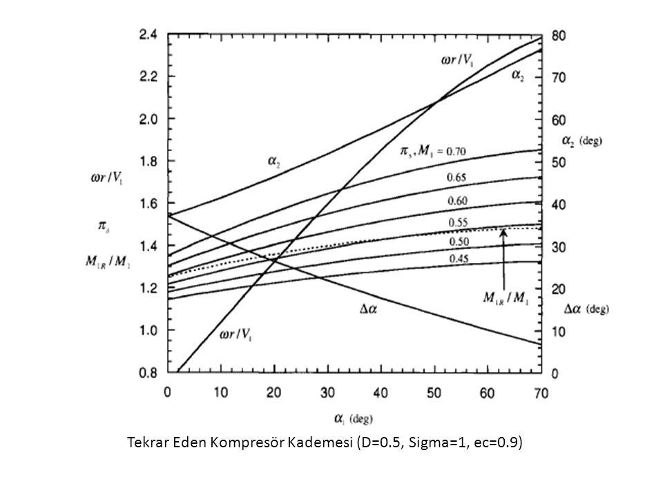 Tekrar Eden Kompresör Kademesi (D=0.5, Sigma=1, ec=0.9)