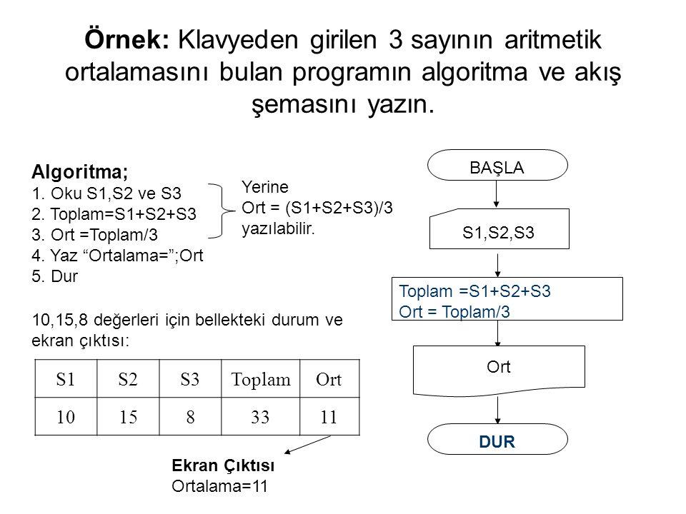 Örnek: Klavyeden girilen 3 sayının aritmetik ortalamasını bulan programın algoritma ve akış şemasını yazın.