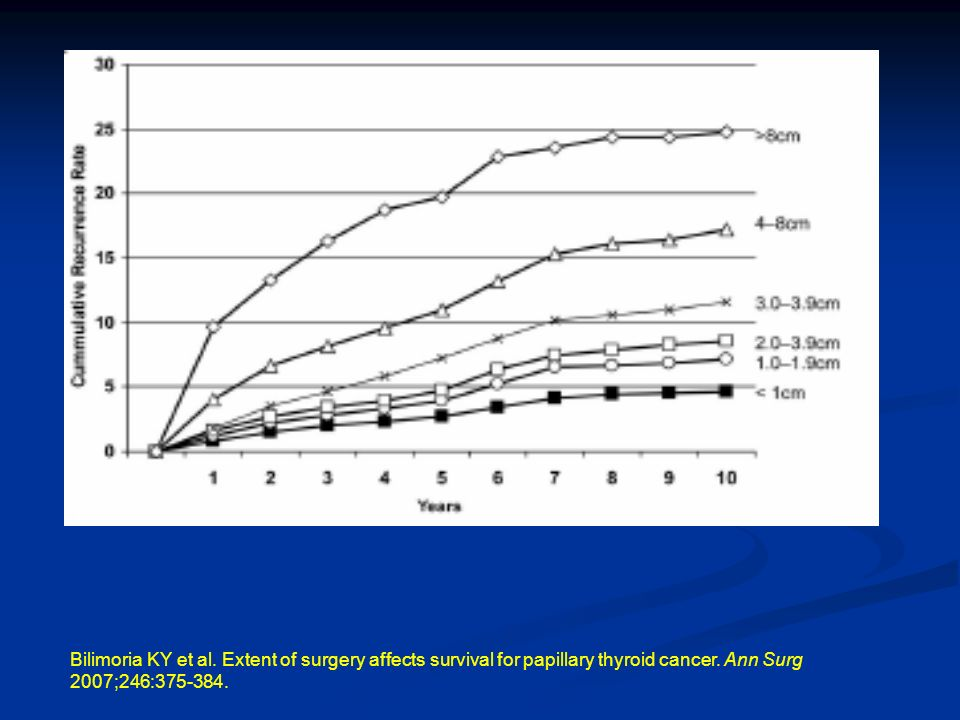 Bilimoria KY et al. Extent of surgery affects survival for papillary thyroid cancer.