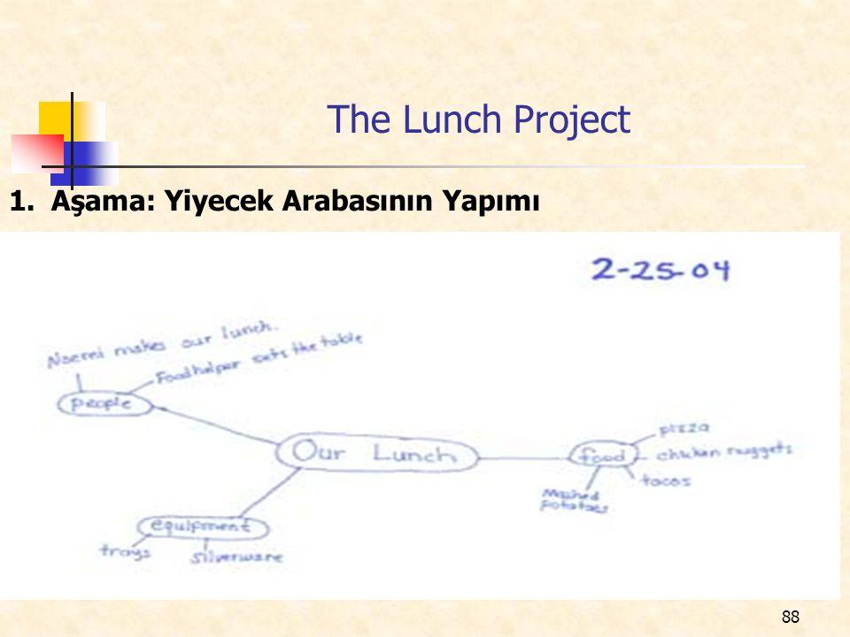 The Lunch Project Aşama: Yiyecek Arabasının Yapımı