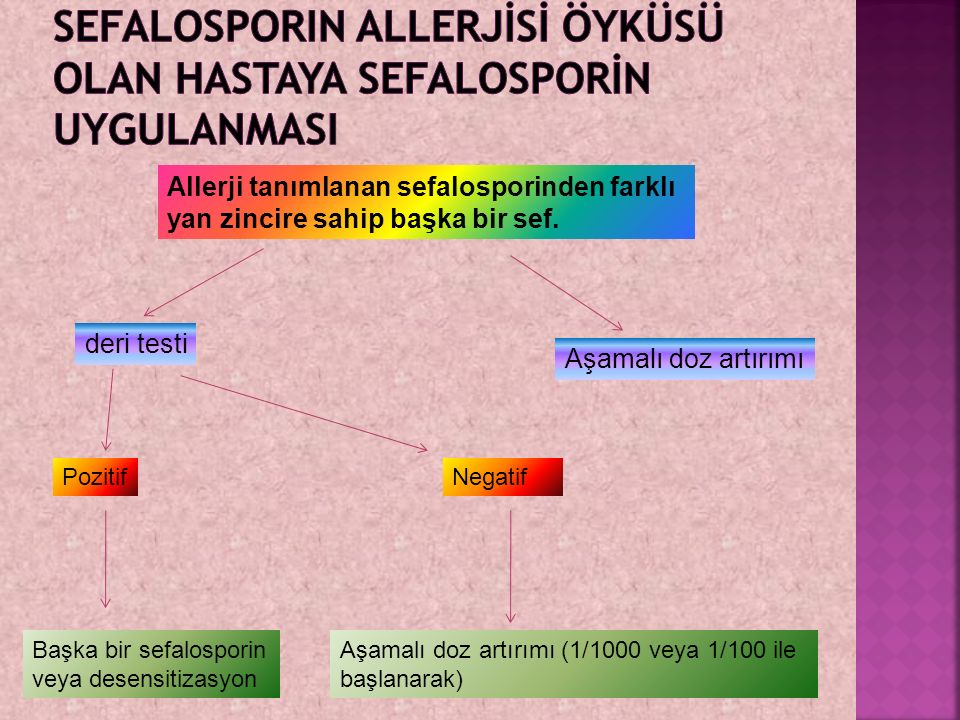 sefalosporin allerjİsİ öyküsü olan hastaya sefalosporİn uygulanmasI