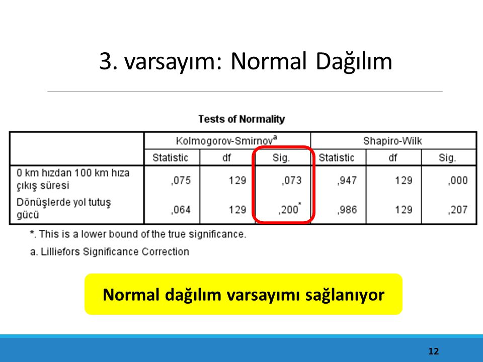 3. varsayım: Normal Dağılım