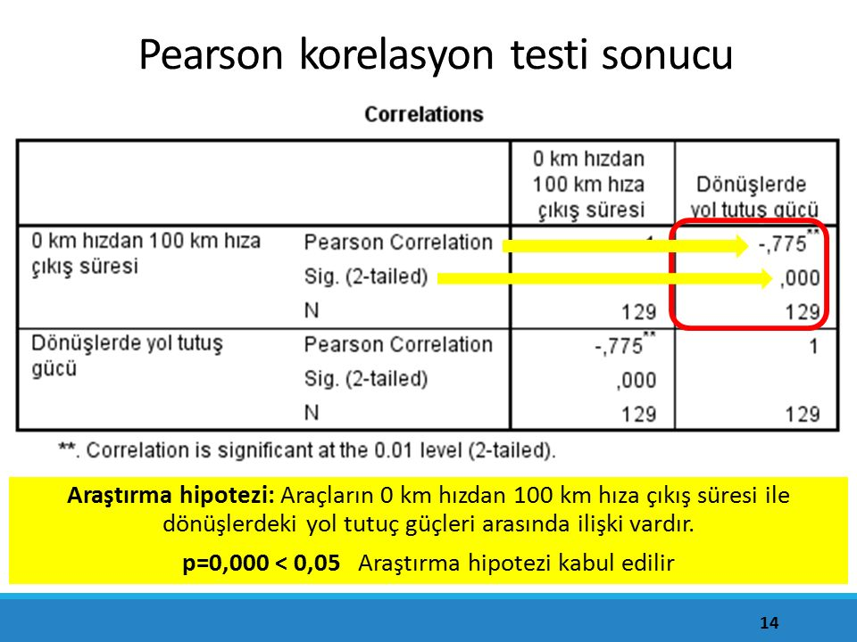 Pearson korelasyon testi sonucu