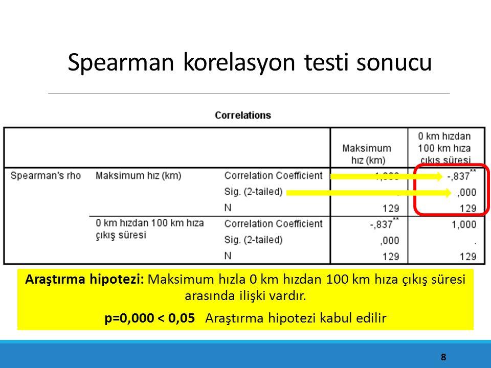 Spearman korelasyon testi sonucu