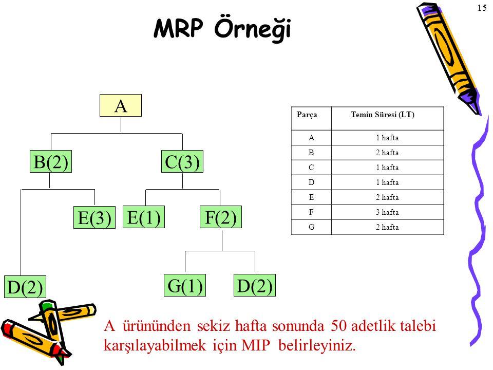 MRP Örneği A B(2) C(3) E(3) E(1) F(2) D(2) G(1) D(2)