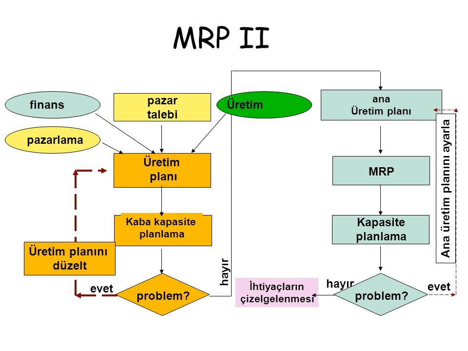 MRP II pazar talebi finans Üretim pazarlama Üretim planı MRP