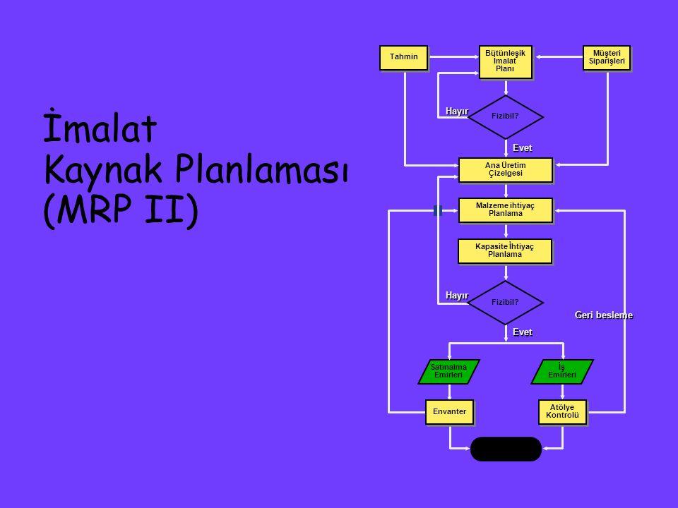 İmalat Kaynak Planlaması (MRP II)
