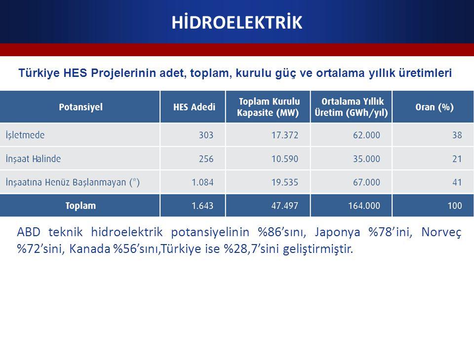 HİDROELEKTRİK Türkiye HES Projelerinin adet, toplam, kurulu güç ve ortalama yıllık üretimleri.
