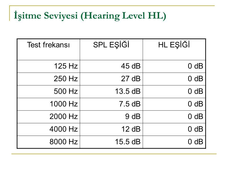 İşitme Seviyesi (Hearing Level HL)