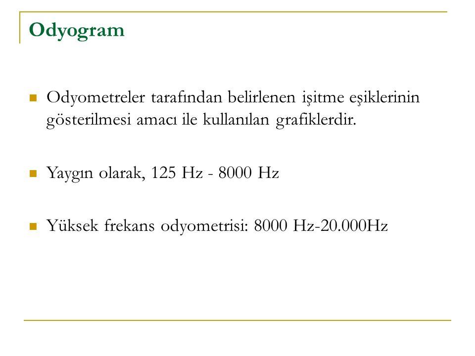 Odyogram Odyometreler tarafından belirlenen işitme eşiklerinin gösterilmesi amacı ile kullanılan grafiklerdir.