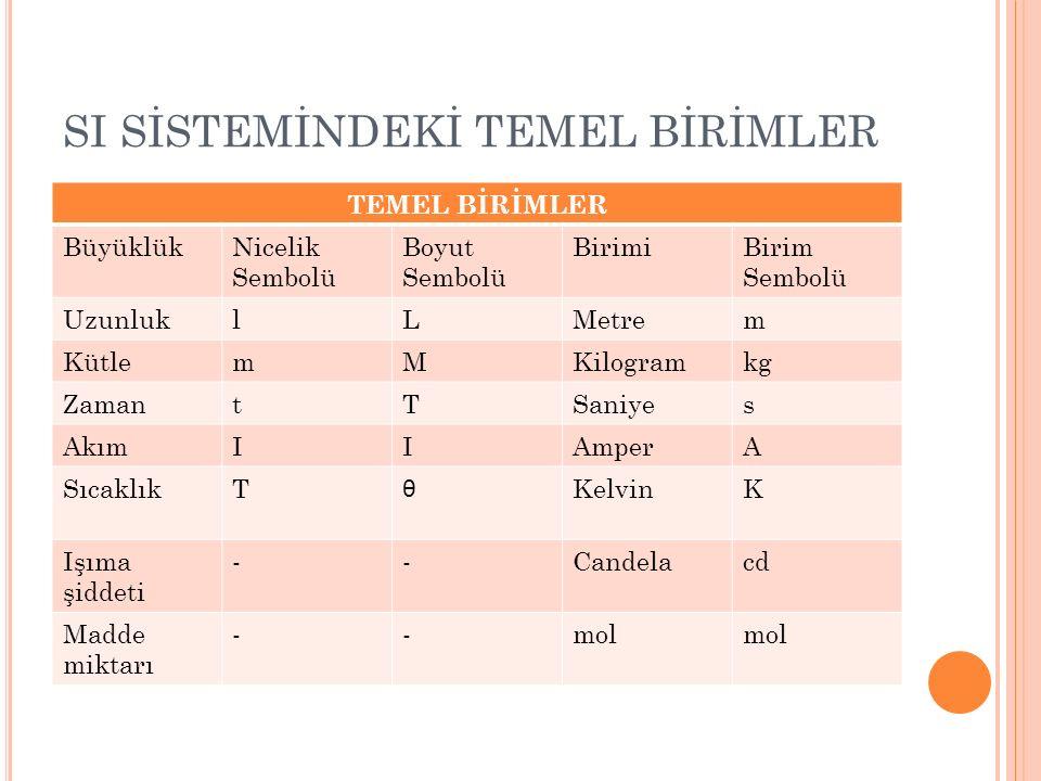 SI SİSTEMİNDEKİ TEMEL BİRİMLER