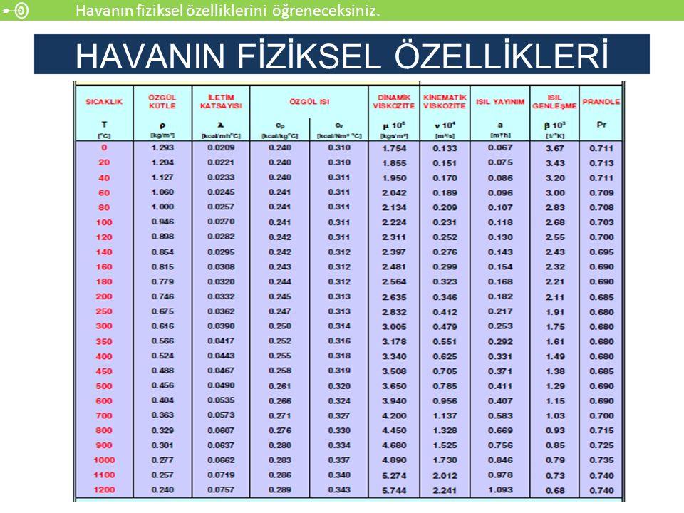 HAVANIN FİZİKSEL ÖZELLİKLERİ