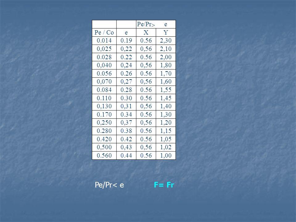 Pe/Pr< e F= Fr Pe/Pr> e Pe / Co X Y 0.014 0.19 0.56 2,30 0,025