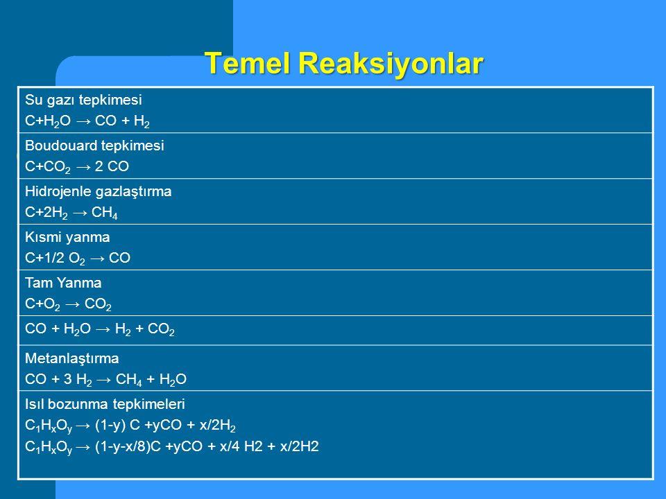 Temel Reaksiyonlar Su gazı tepkimesi C+H2O → CO + H2