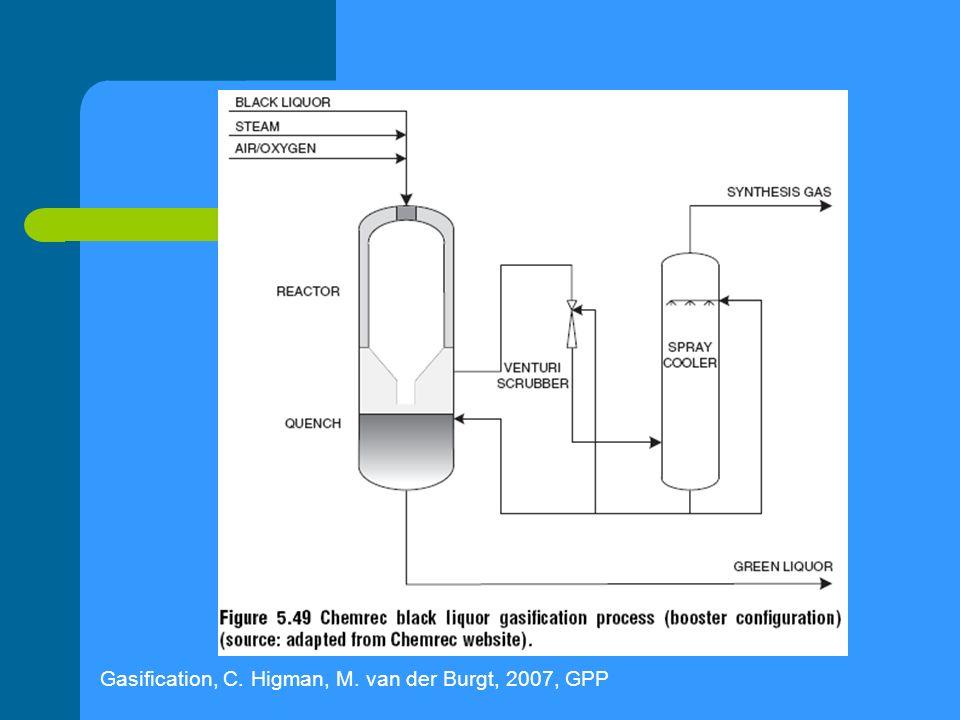 Gasification, C. Higman, M. van der Burgt, 2007, GPP