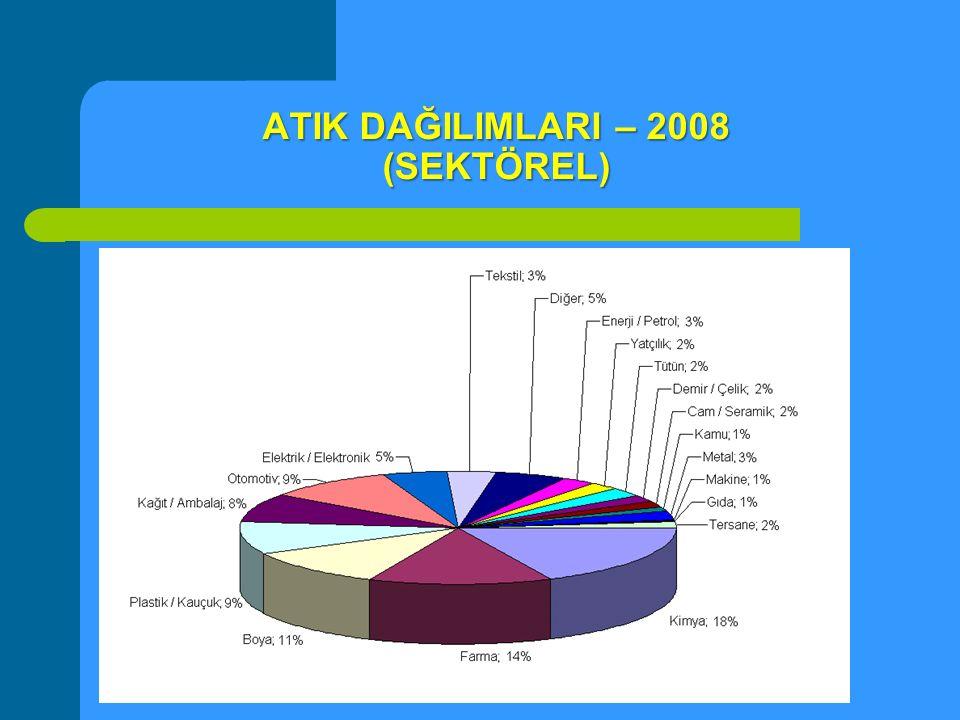 ATIK DAĞILIMLARI – 2008 (SEKTÖREL)