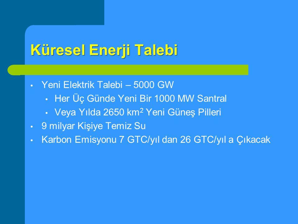 Küresel Enerji Talebi Yeni Elektrik Talebi – 5000 GW