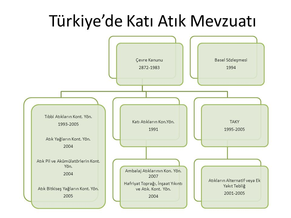 Türkiye'de Katı Atık Mevzuatı