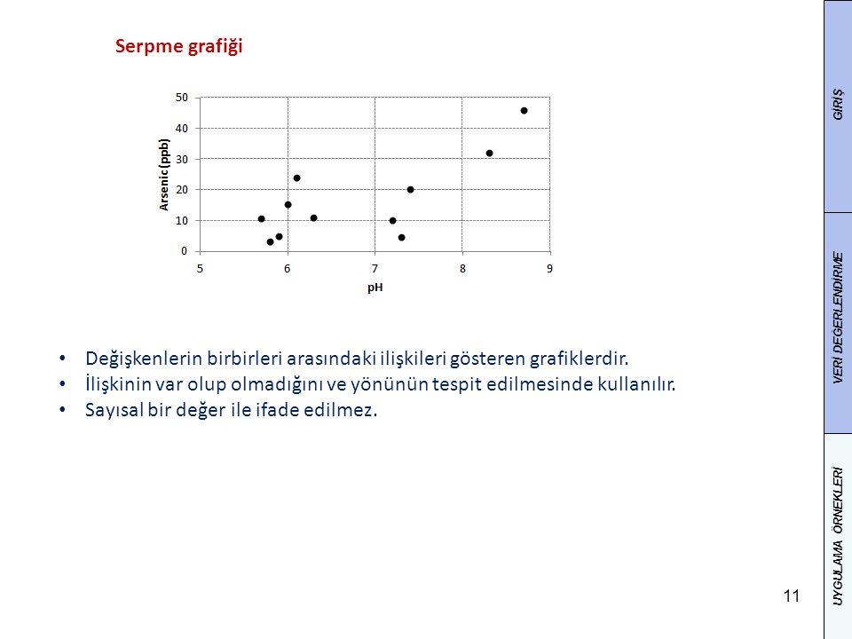 Değişkenlerin birbirleri arasındaki ilişkileri gösteren grafiklerdir.