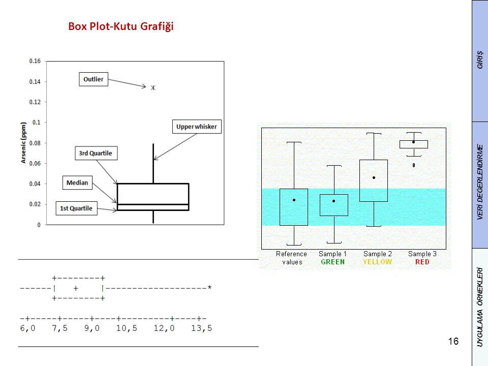Box Plot-Kutu Grafiği GİRİŞ VERİ DEĞERLENDİRME UYGULAMA ÖRNEKLERİ
