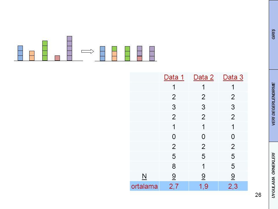 Data 1 Data 2 Data 3 1 2 3 5 8 N 9 ortalama 2,7 1,9 2,3 GİRİŞ