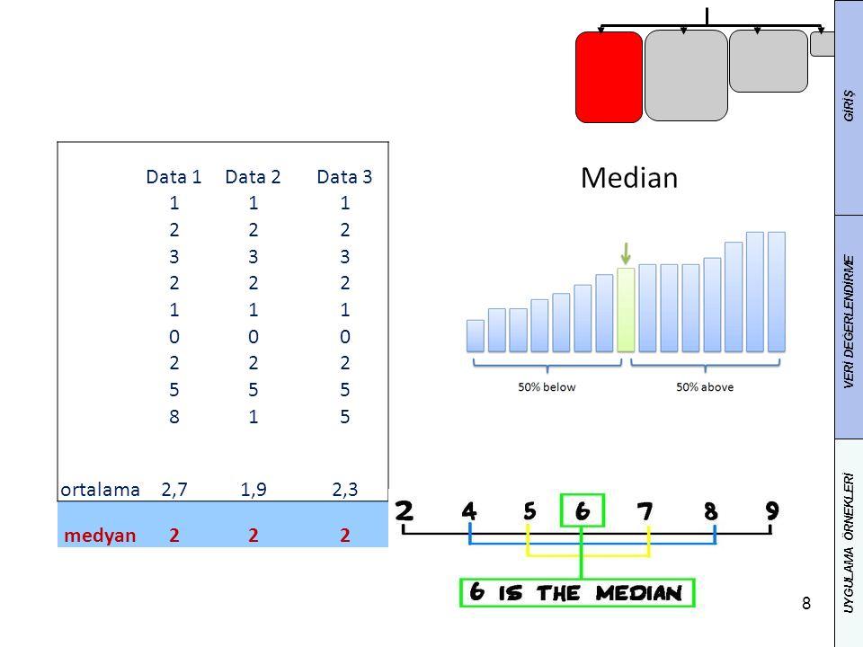 Data 1 Data 2 Data 3 1 2 3 5 8 ortalama 2,7 1,9 2,3 medyan GİRİŞ