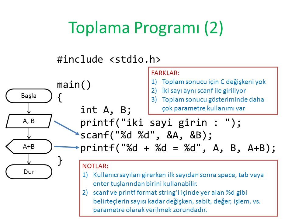 Toplama Programı (2) #include <stdio.h> main() { int A, B; printf( iki sayi girin : ); scanf( %d %d , &A, &B); printf( %d + %d = %d , A, B, A+B); }